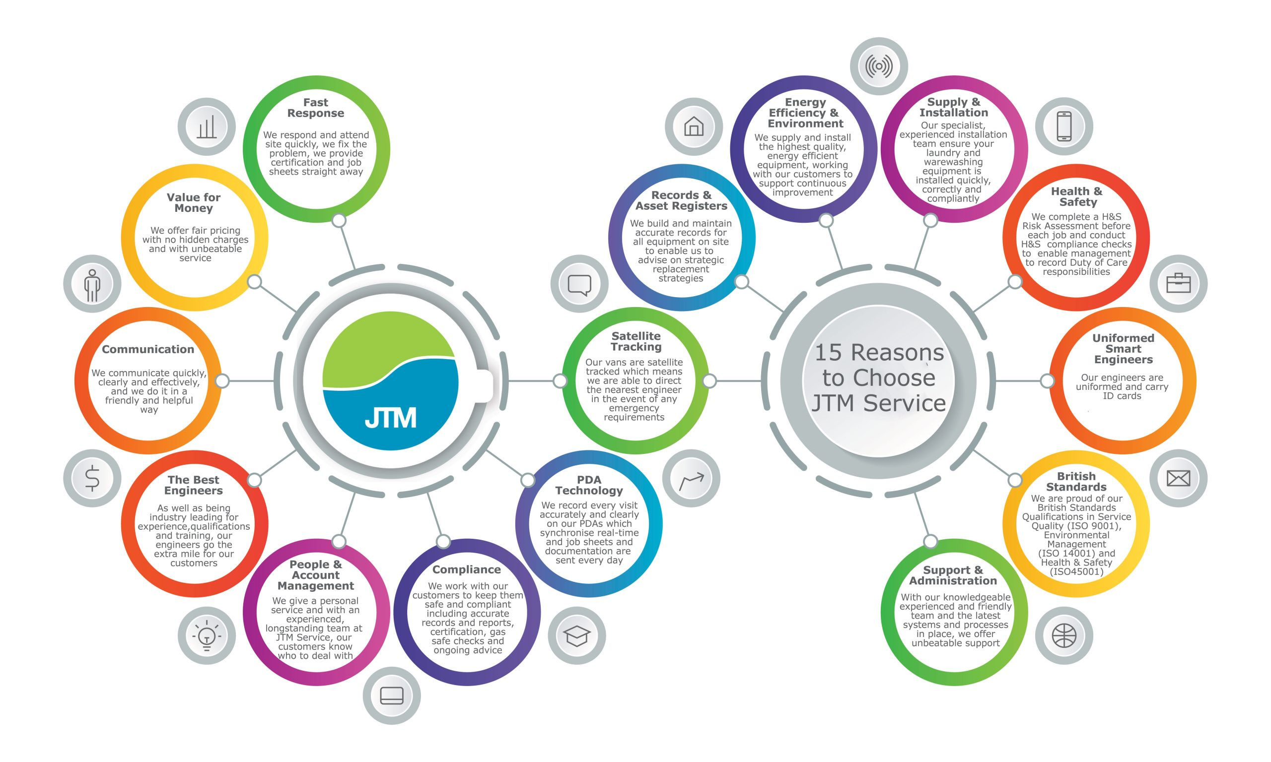 15 Reasons to Choose JTM Service 1