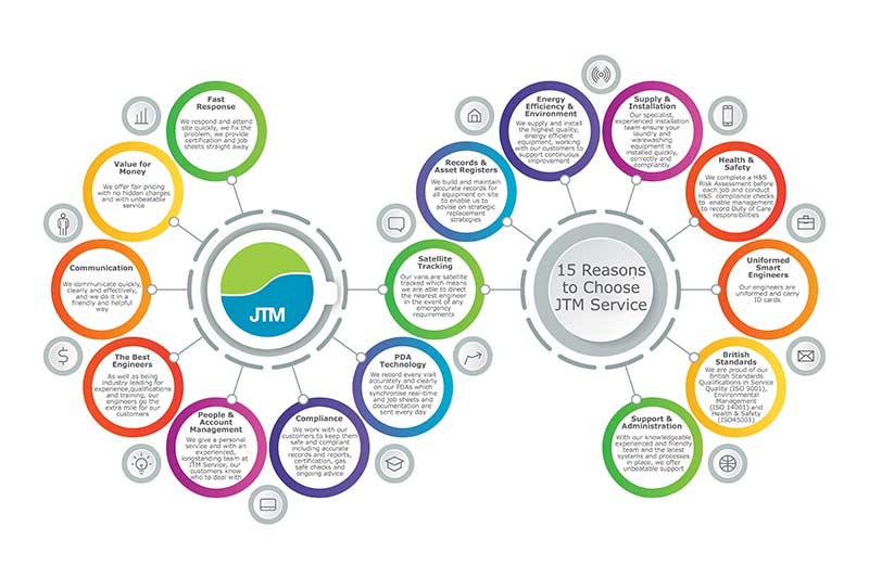 15 Reasons To Choose JTM Service 4